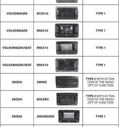 with activa tion of the radio opt10 function skoda amundsen type 1 skoda columbus [ 960 x 1450 Pixel ]