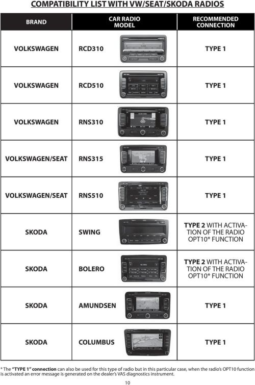 small resolution of with activa tion of the radio opt10 function skoda amundsen type 1 skoda columbus