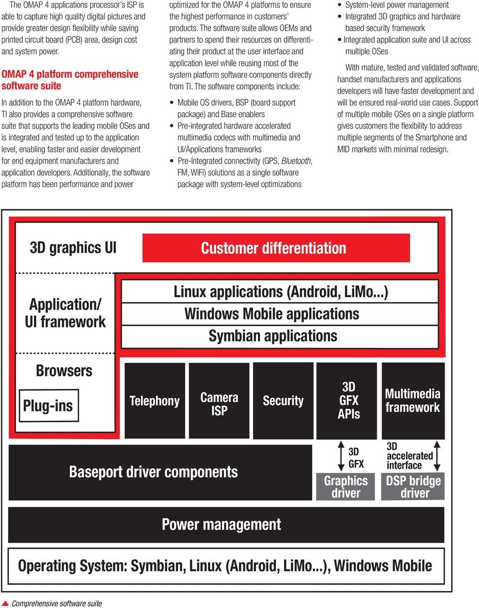 hight resolution of omap 4 platform comprehensive software suite addition to the omap 4 platform hardware ti also