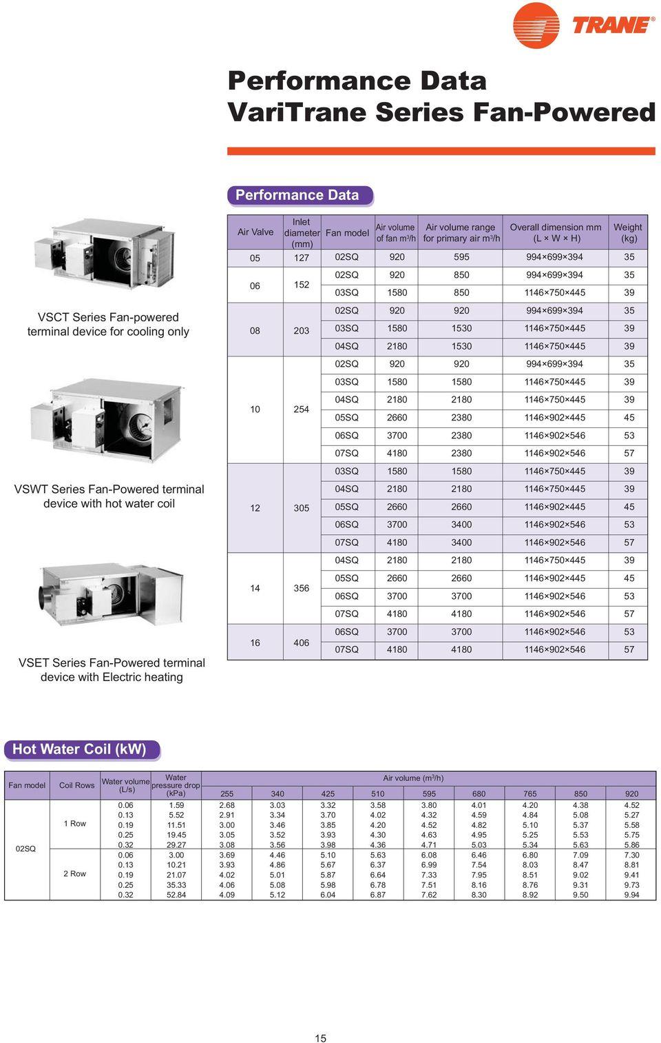 hight resolution of varitrane vav terminal unit single duct series fan powered parallel weg motor starter wiring diagram eight