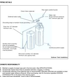 piping details check valve optional raw water outside faucets softened water outlet water inlet [ 960 x 1350 Pixel ]