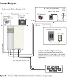 automatic generator start introduction system overview system diagram the xantrex xw power system consists of several [ 960 x 1456 Pixel ]