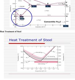 diagram heat [ 960 x 1485 Pixel ]