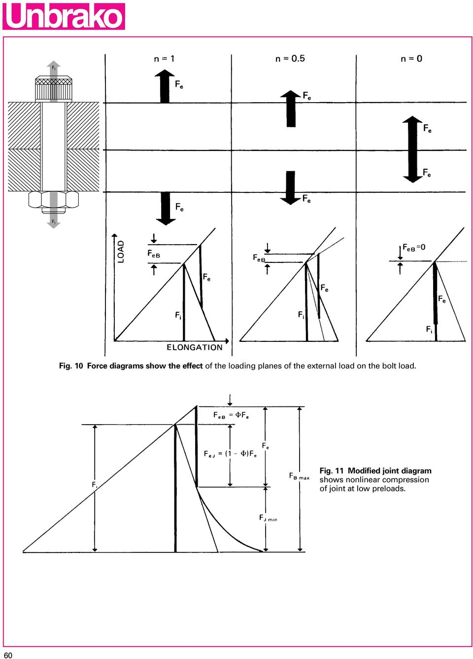 hight resolution of loading planes of the external load on the
