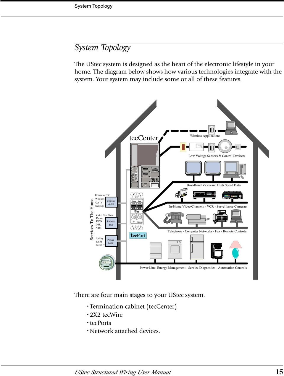 UStec. Residential Structured Wiring User Manual. Model