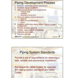 establish preliminary piping system layout support configuration 6 perform flexibility analysis 7 finalize [ 960 x 1226 Pixel ]