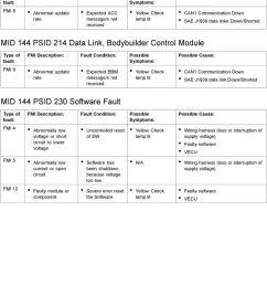 j1939 data link down shorted mid 144 psid 230 software fault fmi 5 fmi 12 [ 960 x 1341 Pixel ]