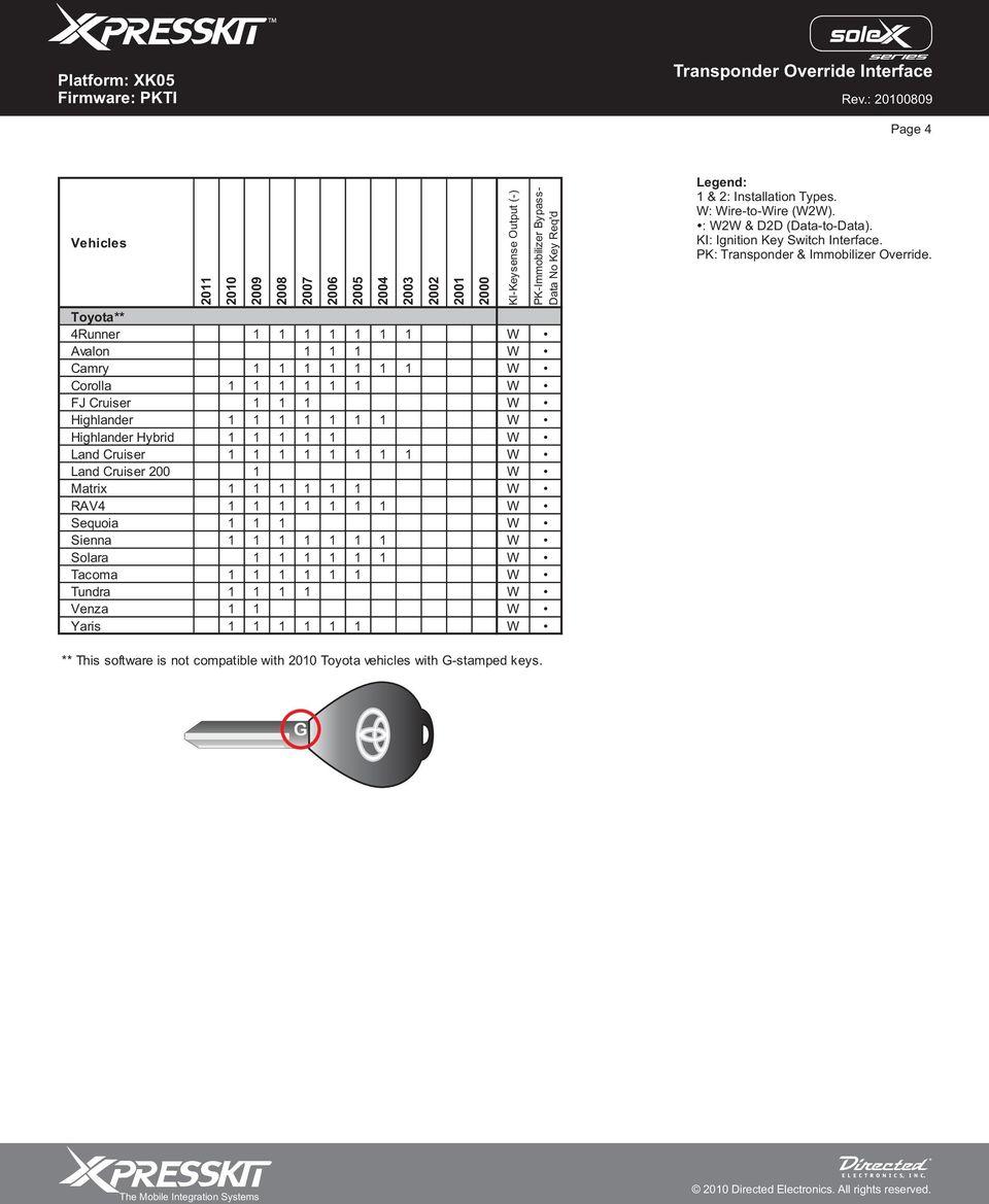 medium resolution of pk immobilizer bypass data no key req d legend installation types