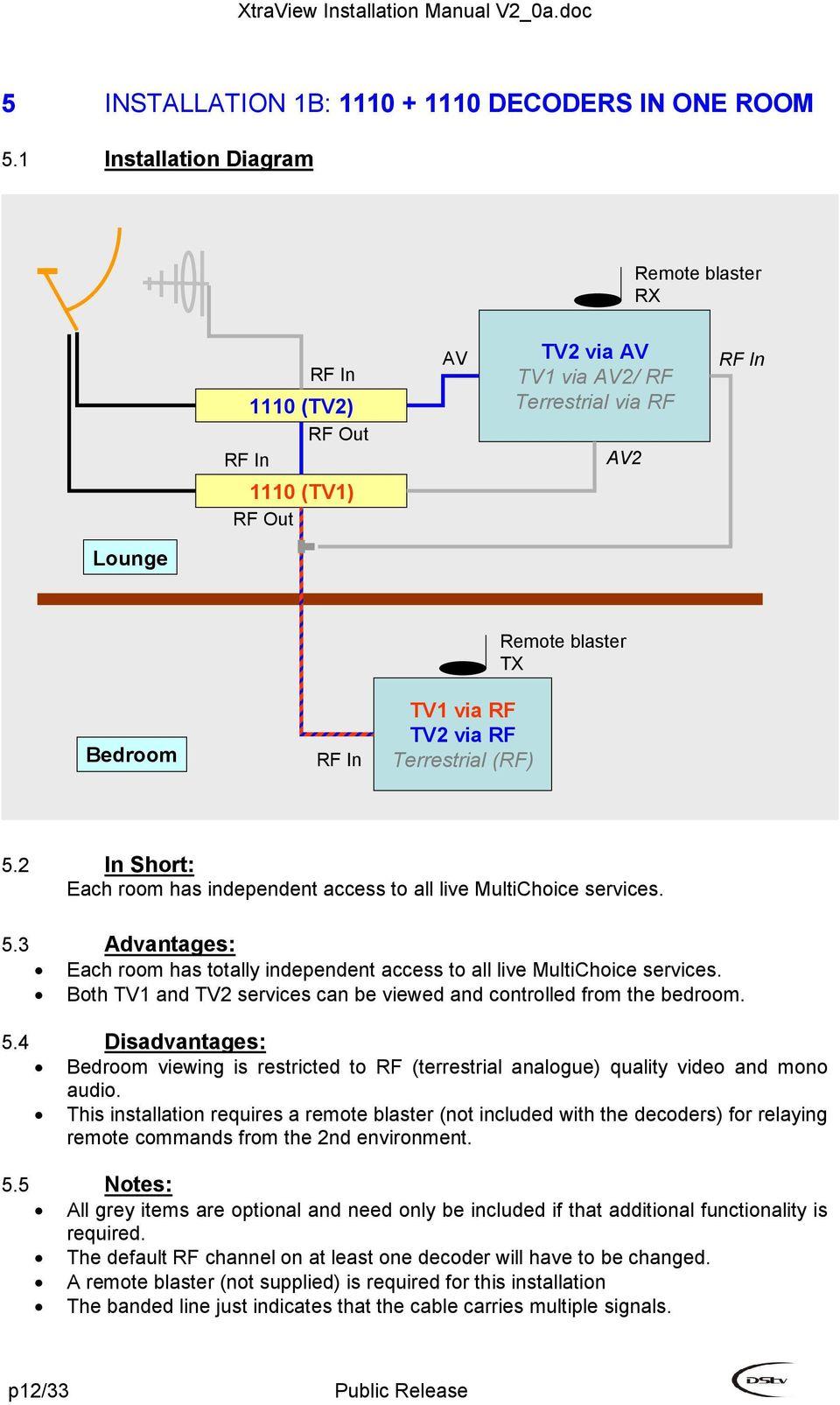 hight resolution of dstv smart lnb installation diagram