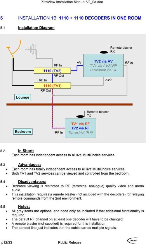 small resolution of dstv smart lnb installation diagram