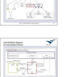 internal block diagram for automobile domain [ 960 x 1501 Pixel ]