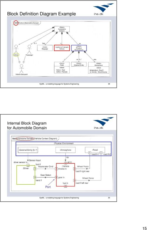 small resolution of internal block diagram for automobile domain