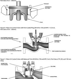 fisher gx control valve and actuator system pdf rh docplayer net fisher diagram ezv fisher face diagram [ 960 x 1331 Pixel ]