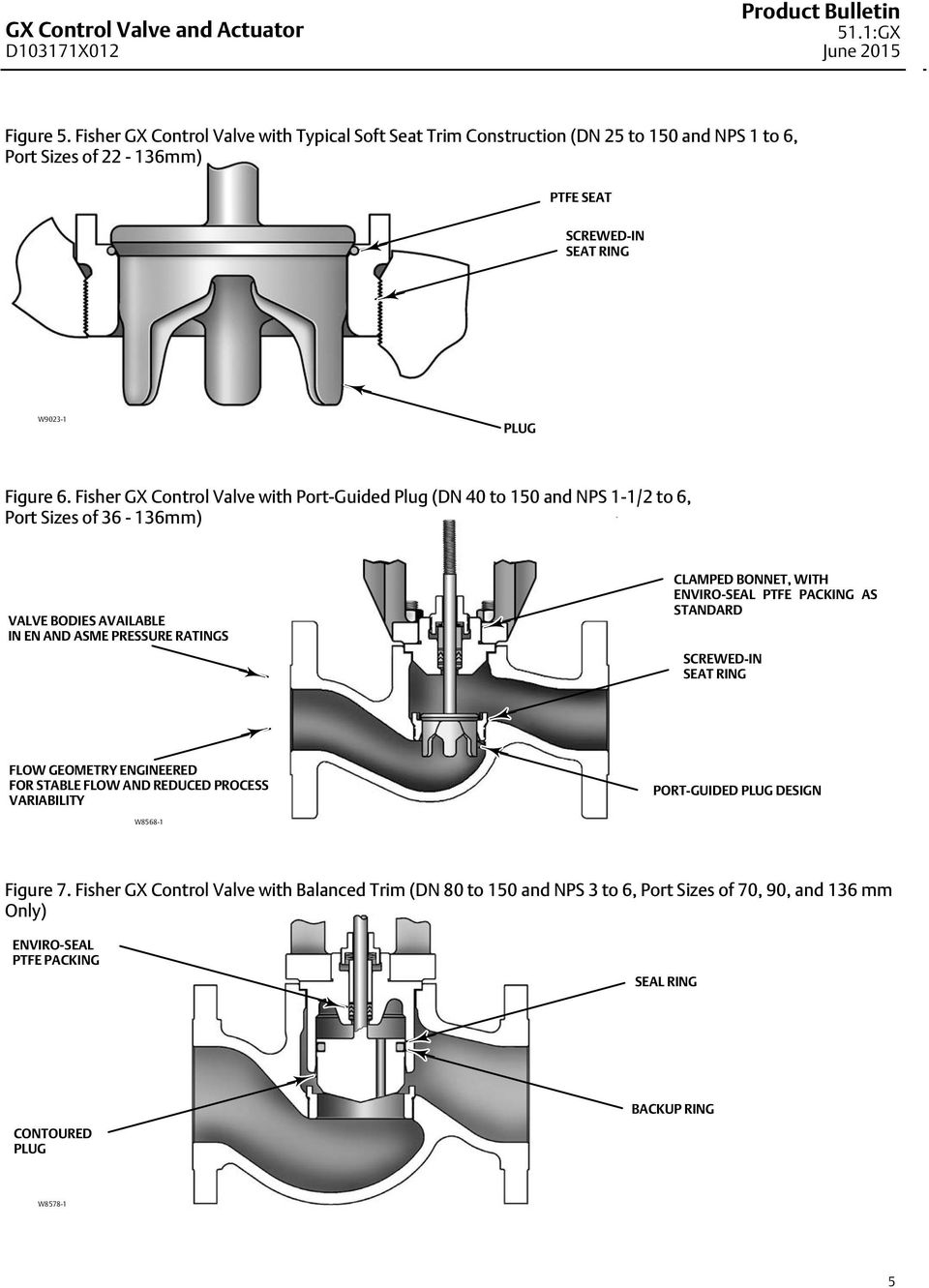 hight resolution of fisher gx control valve and actuator system pdf rh docplayer net fisher diagram ezv fisher face diagram