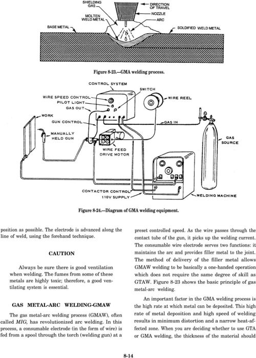 small resolution of gas metal arc welding gmaw the gas metal arc welding process gmaw