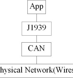 6 what is can can stands for controller area network can is a form of [ 960 x 862 Pixel ]