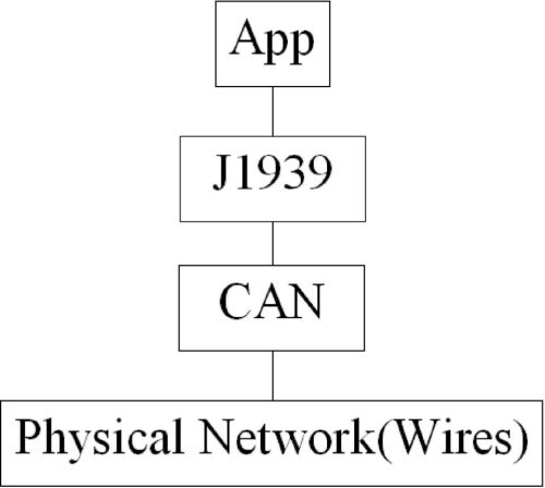 small resolution of 6 what is can can stands for controller area network can is a form of