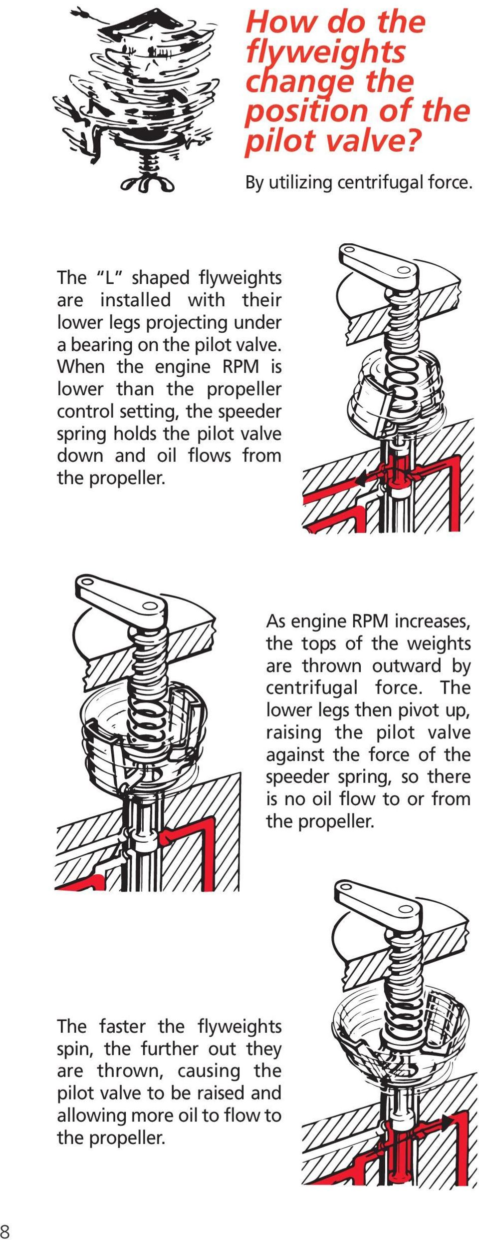 medium resolution of when the engine rpm is lower than the propeller control setting the speeder spring holds