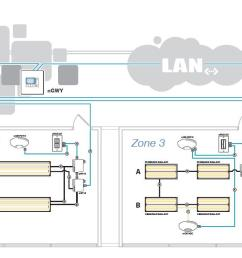 nlight network lighting control 2014 acuity brands lighting inc pdfnlight network backbone definition the [ 1520 x 600 Pixel ]