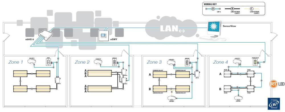 medium resolution of nlight network lighting control 2014 acuity brands lighting inc pdfnlight network backbone definition the