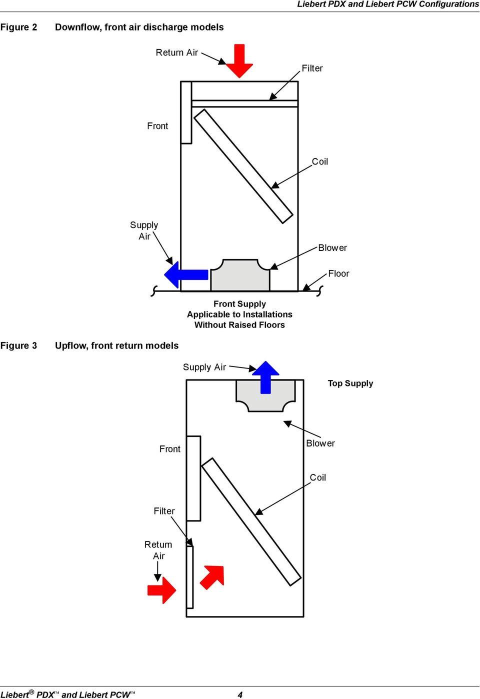 Liebert PDX and Liebert PCW Thermal Management Systems