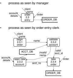 3 entr y order db process as seen by entr y cler k client begin 2 3 [ 960 x 1530 Pixel ]