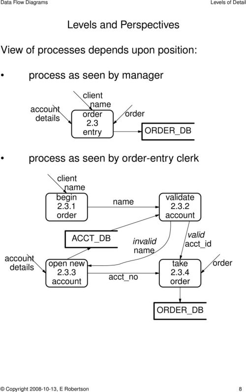 small resolution of 3 entr y order db process as seen by entr y cler k client begin 2 3