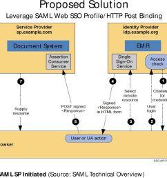 document system emr saml sp [ 960 x 933 Pixel ]