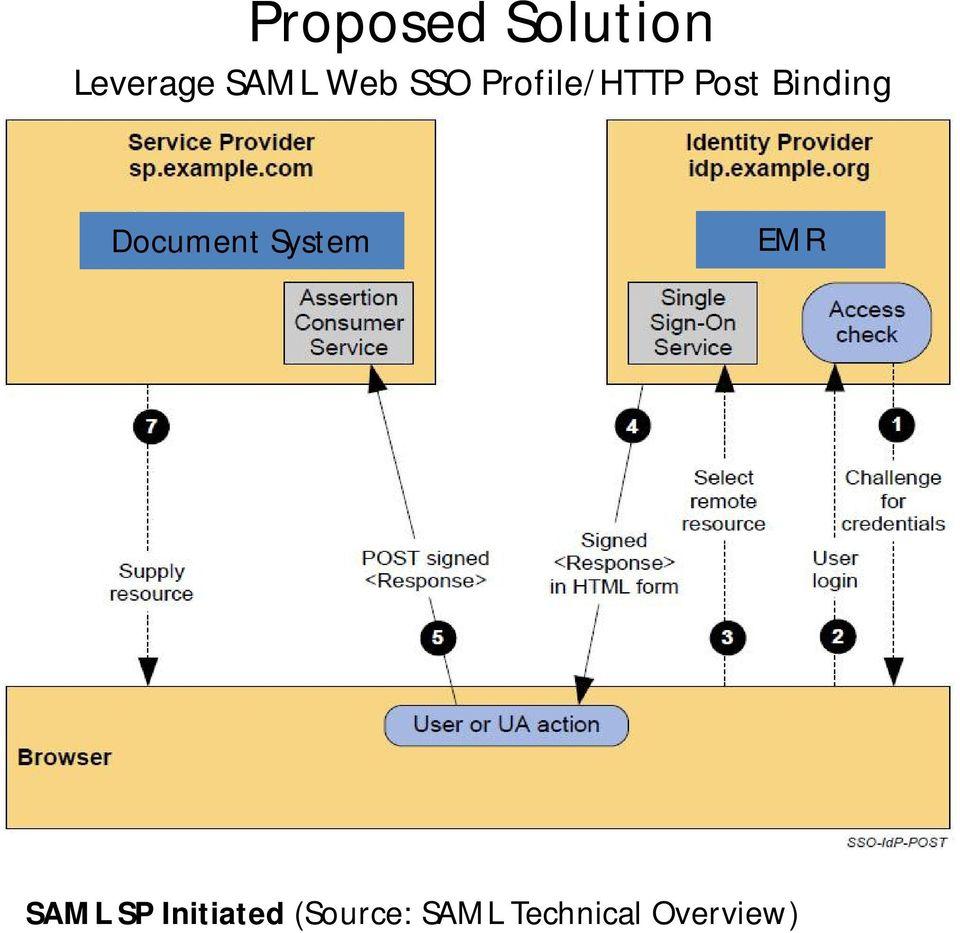 hight resolution of document system emr saml sp