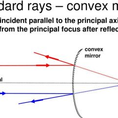 Reflection Ray Diagram Ks3 Parts Of A Volcano Law The Angle Incidence I Is Equal To Appear Come From Principal Focus