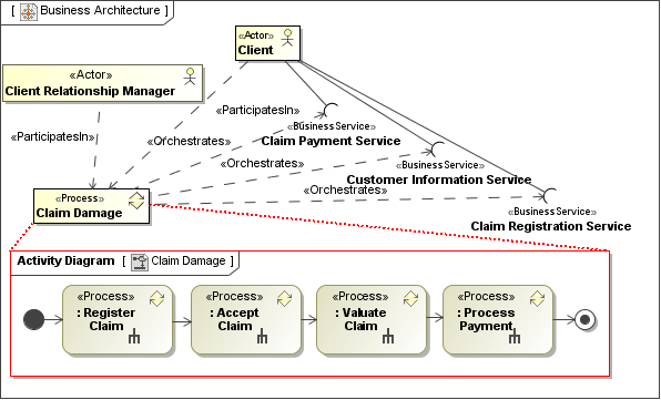visio activity diagram yamaha jet boat wiring claim diagrams lose template