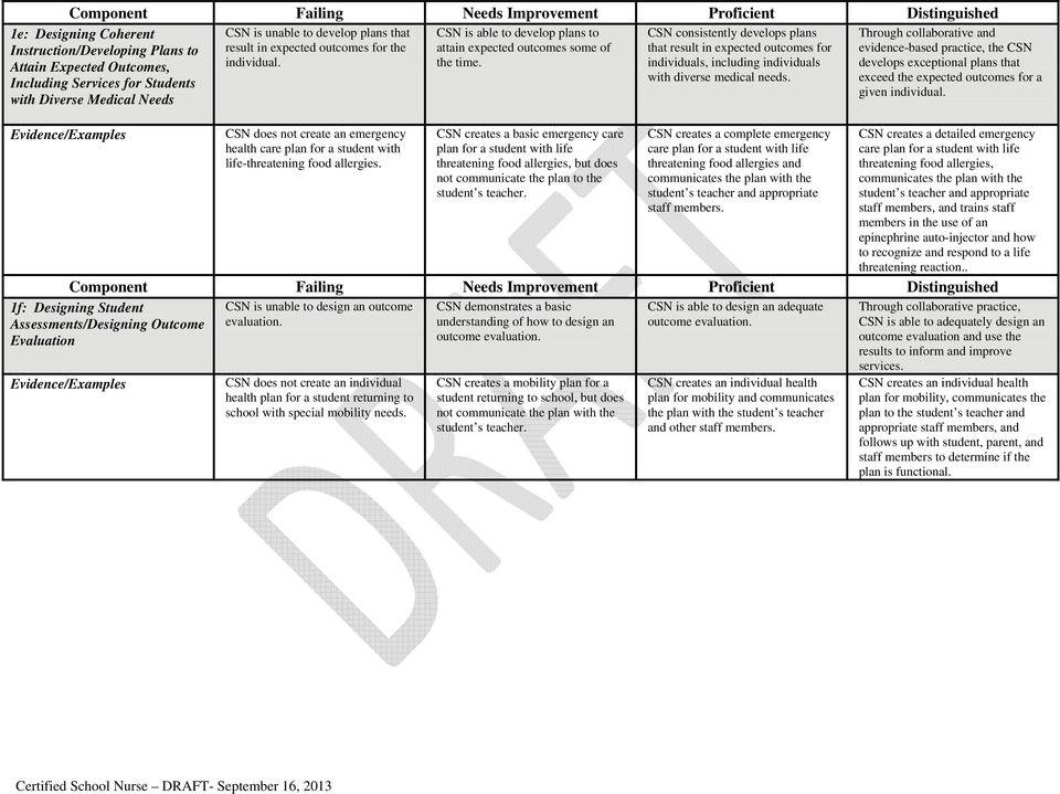 RUBRIC ASSESSMENT: CERTIFIED SCHOOL NURSE (CSN) Date