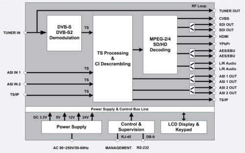 small resolution of uc ird multi mode receiver decoder pdf dvb s block diagram