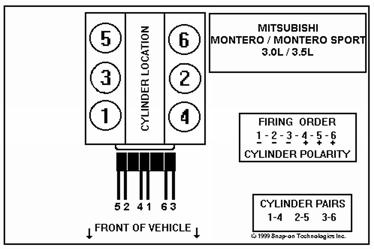 2001 Mitsubishi Montero Sport 35 Firing Order Mitsubishi Car