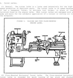 turret lathe diagram best wiring librarythe turret lathe is so named because it has a hexagonal [ 960 x 1252 Pixel ]