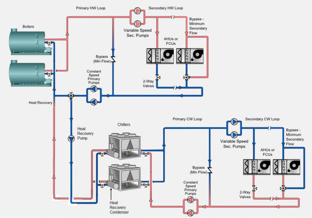 medium resolution of introduction this ehelp explains how to model a heat recovery plant using air cooled chillers