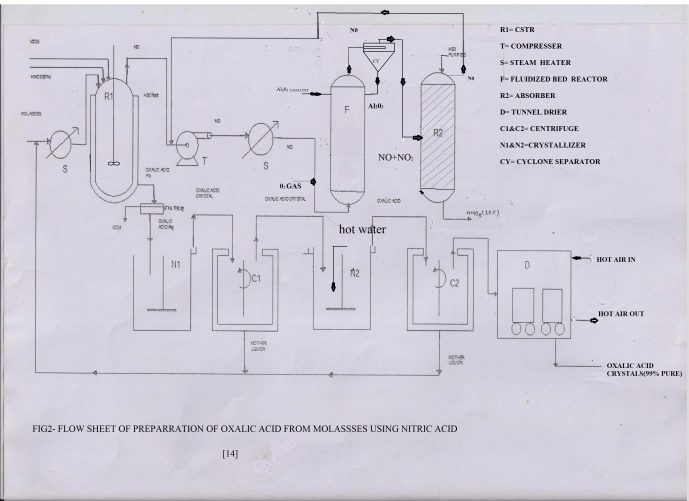 Preparation Of Oxalic Acid From Molasses
