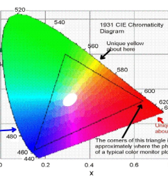 background of the cie diagram the cie diagram or more precisely the cie chromaticity diagram [ 1100 x 864 Pixel ]