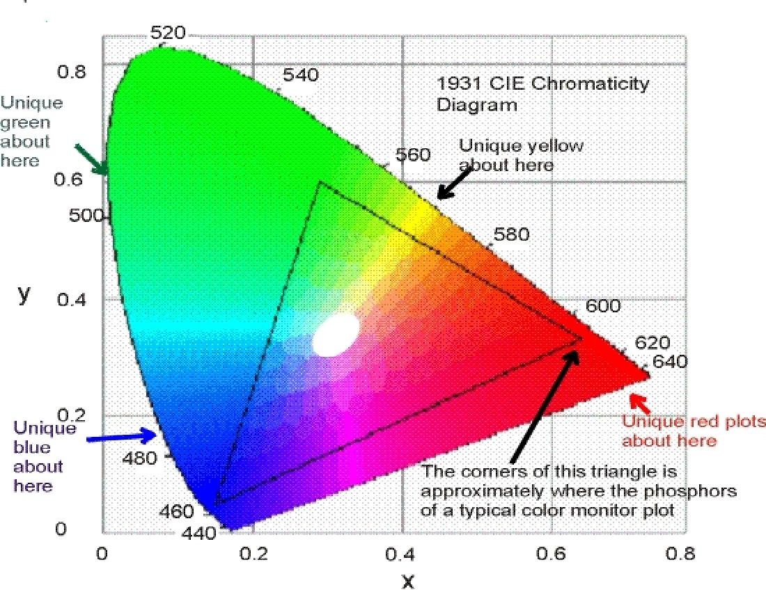 hight resolution of background of the cie diagram the cie diagram or more precisely the cie chromaticity diagram