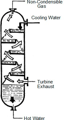 Optimum Selection of Steam Turbine and Condenser for