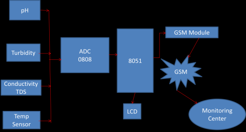 small resolution of block diagram of the proposed system 2