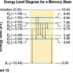 Mercury Energy Level Diagram Sta Rite Pump Wiring Chapter 28 Practice Problems Review And Assessment 2 Calculate 1 Section Bohr S Model Of The Atom Energies Second Third Fourth Levels In Hydrogen