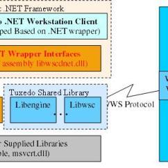 How Net Framework Works Diagram Isuzu Dmax Wiring Beatuxedo Using The Tuxedo Workstation Client Pdf Applications Figure 1
