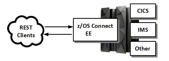 Getting Started with the z/os Connect Enterprise Edition