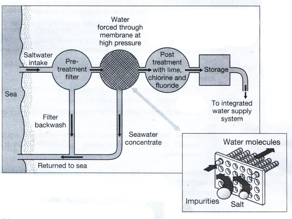 medium resolution of academic ielts writing alireza ramedani exercise 2 the diagram below shows how salt is removed