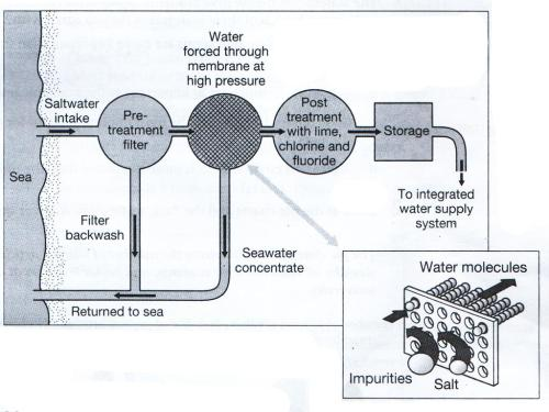 small resolution of academic ielts writing alireza ramedani exercise 2 the diagram below shows how salt is removed