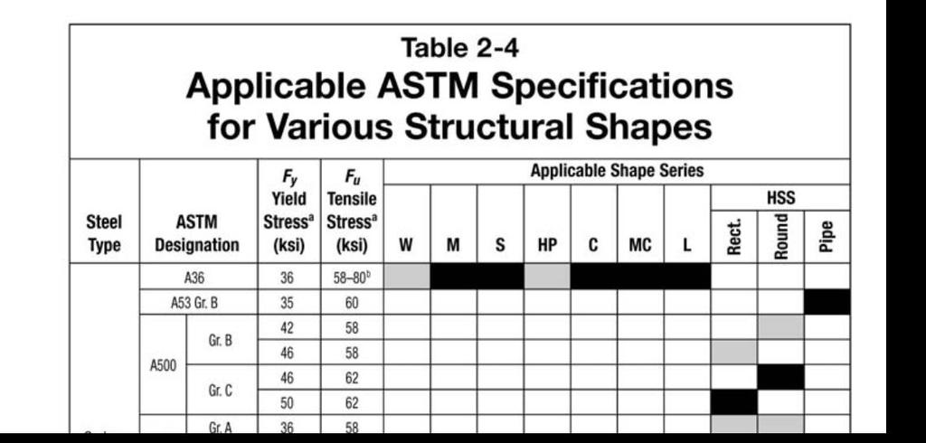 NAVIGATING THE NEW AISC STEEL CONSTRUCTION MANUAL