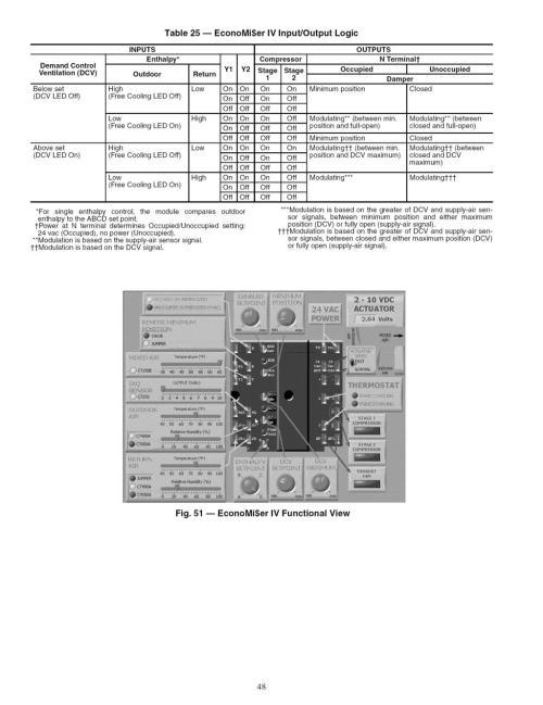 small resolution of table 25 economi er v nput output logic deand control ventilation