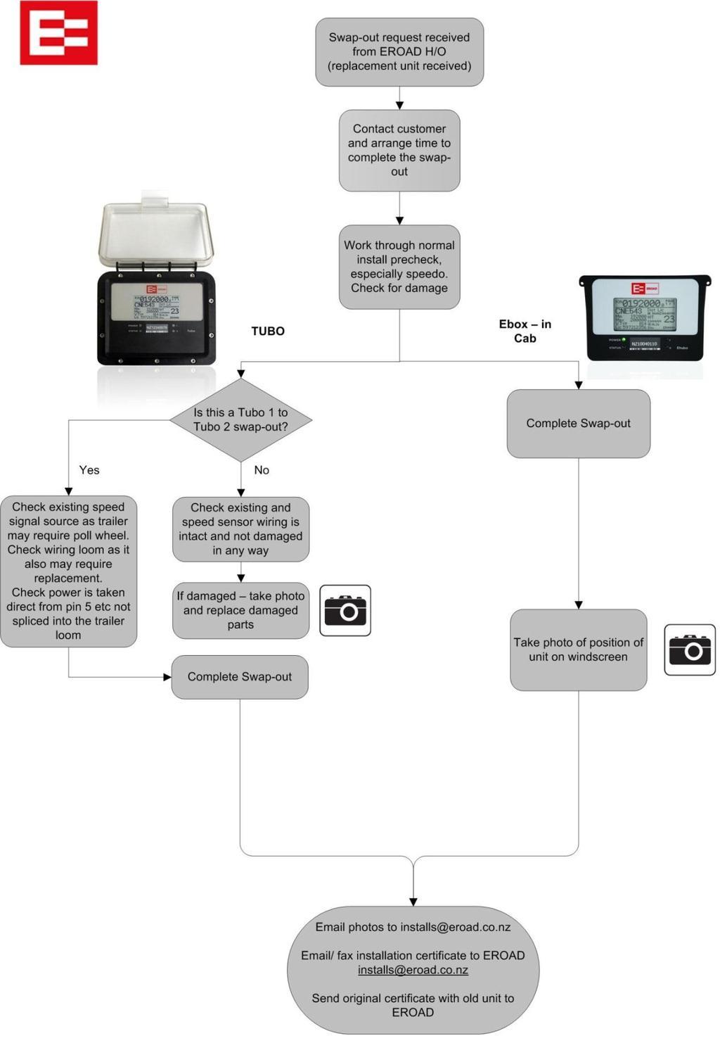 Wiring Diagram Gallery: Wiring Diagram For Trailer Nz