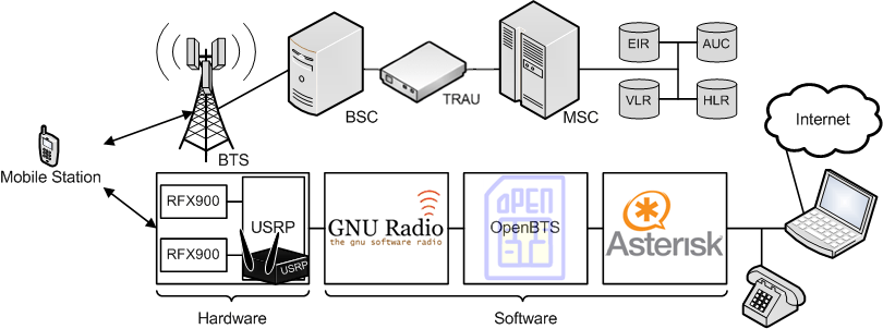 GSM für die Lehre Basisstation, IMSI-Catcher und